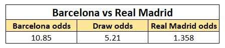 Odds Barcelona vs Madrid